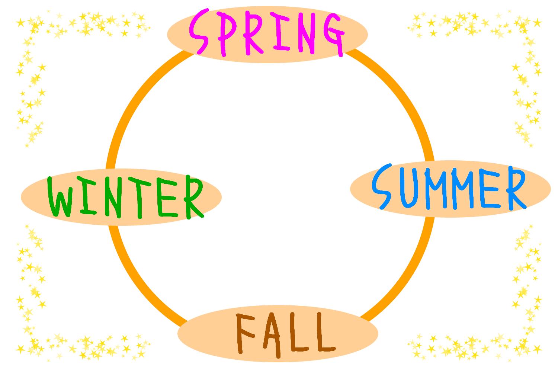 時候の挨拶の季節のイメージ(自作画像)
