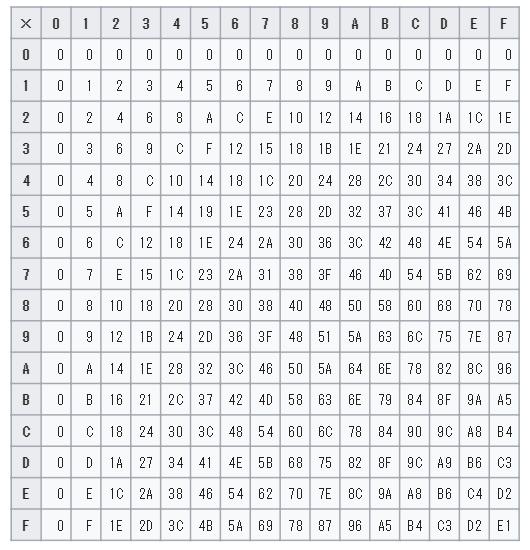 16進法の図