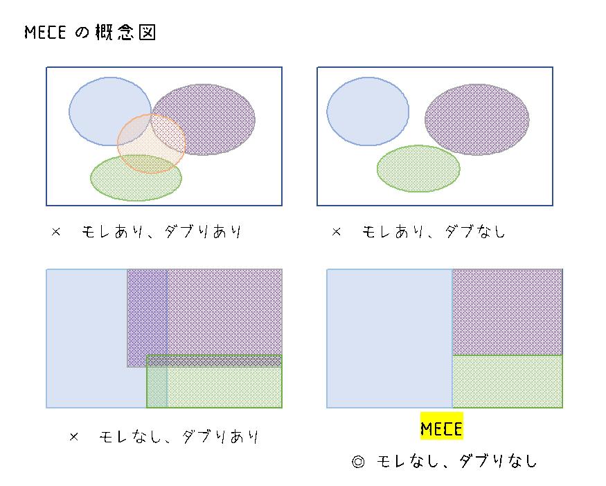 MECEの概念図