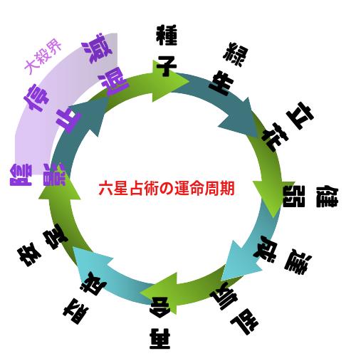 六星占術の運命周期の図