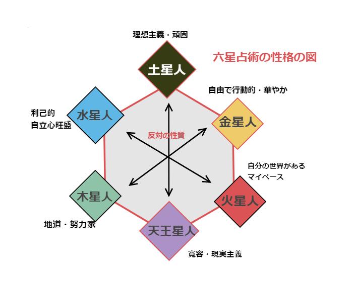 六星占術の性格の図