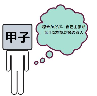 甲子の性格