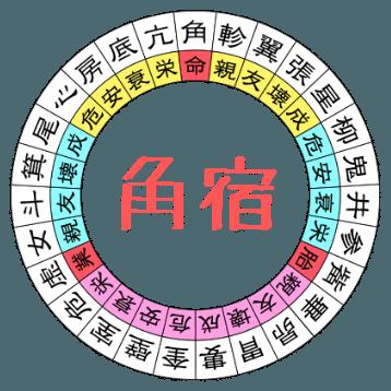 角宿の相性図