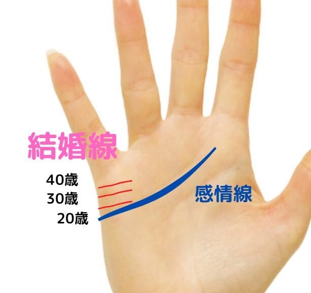 結婚線の手相の年代の見方の図