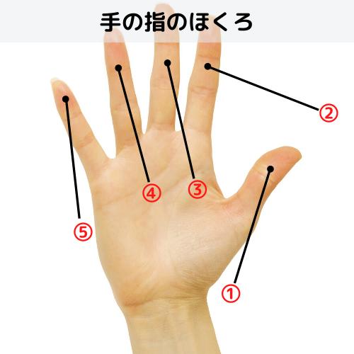 手の指のほくろ