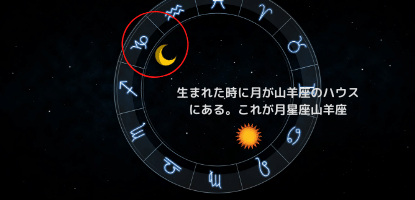 月星座山羊座のホロスコープの図