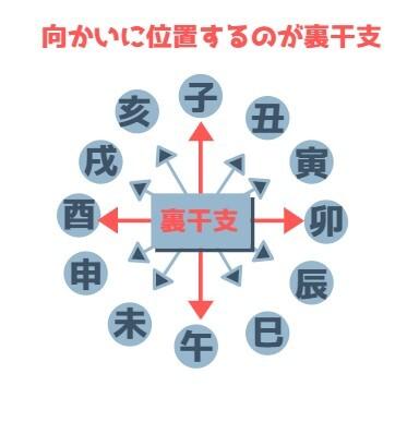 裏干支の図