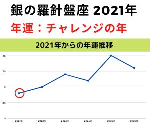 銀の羅針盤座・2021年の年運グラフ図