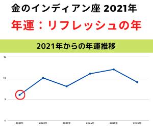 金のインディアン座2021年年運グラフ