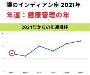 2021年銀のインディアン年運グラフ
