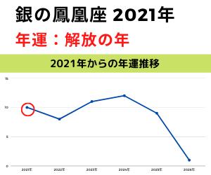 2021年銀の鳳凰年運グラフ