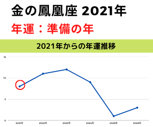 2021年金の鳳凰年運グラフ