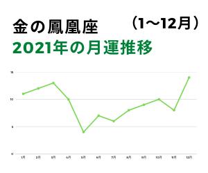 2021年金の鳳凰月運グラフ