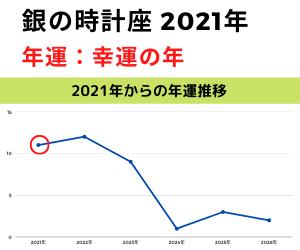 2021年銀の時計年運グラフ