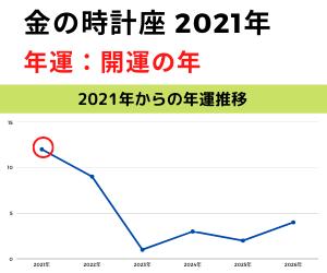 2021年金の時計年運グラフ