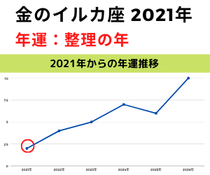 2021年金のイルカ年運グラフ