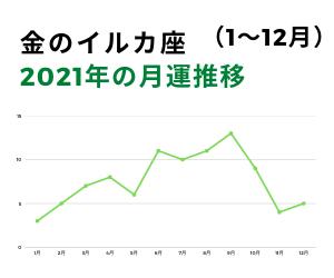 2021年金のイルカ月運グラフ