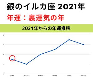 2021年銀のイルカ年運グラフ