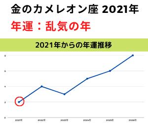 2021年金のカメレオン年運グラフ