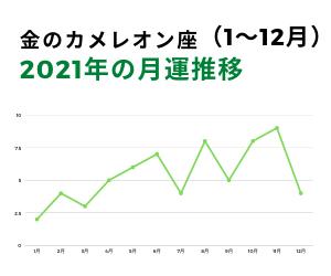 2021年金のカメレオン月運グラフ