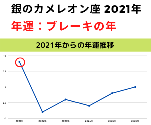 2021年銀のカメレオン年運グラフ