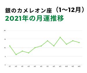 2021年銀のカメレオン月運グラフ