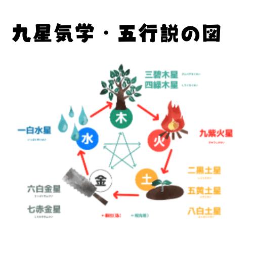 九星気学の五行説