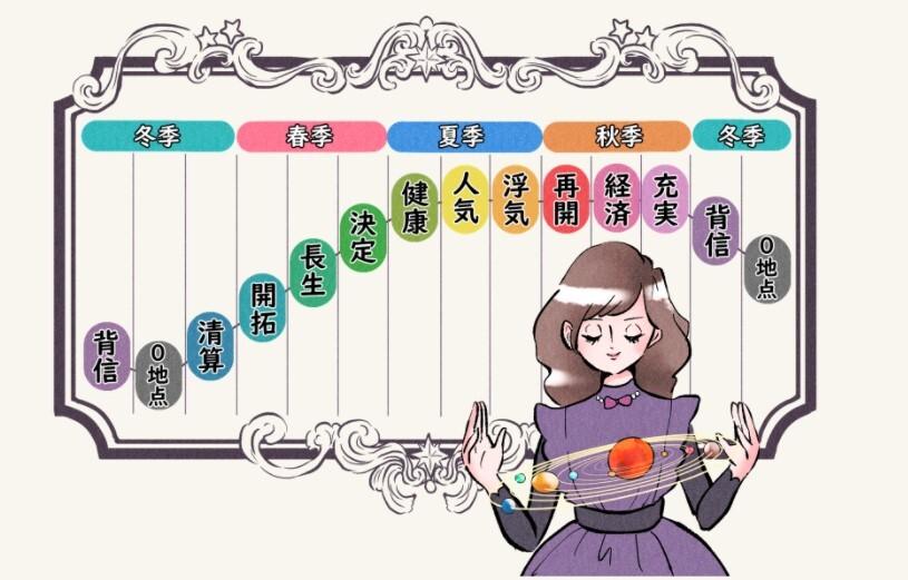 0学占いの運命グラフ